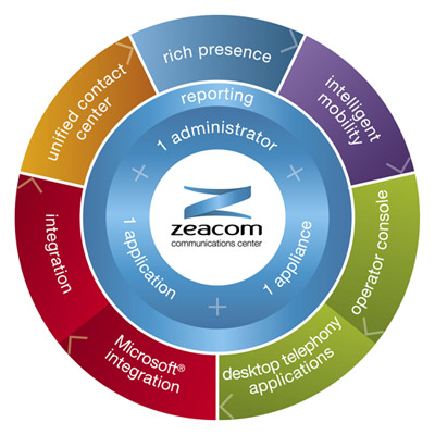 Zeacom Communications Centre